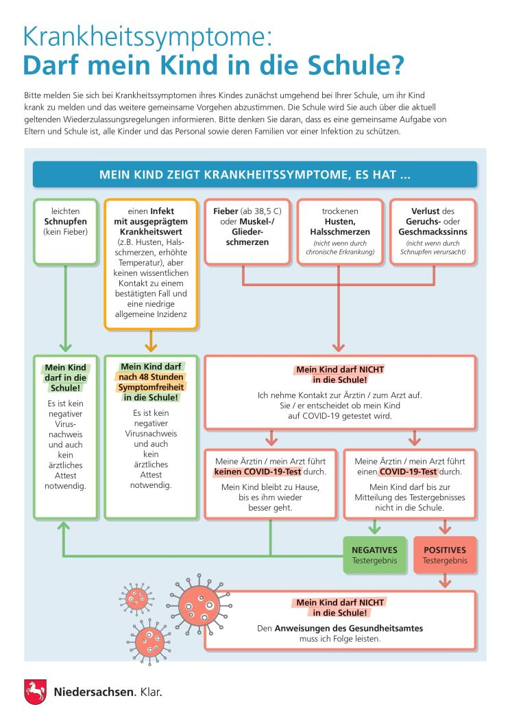 Krankheitssymptome red